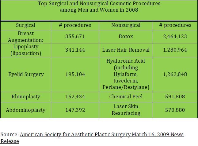 liposuction statistics